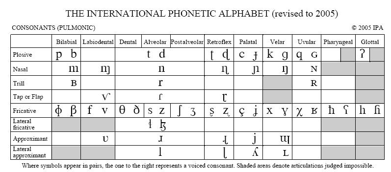 Phonphon / Ipaipa Chart. Simplified Version Of The Ipa Chart For