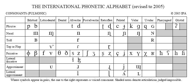 phonphon / IPA